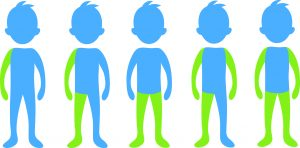 Viisi sinistä piirrettyä ihmishahmoa. Ensimmäisen hahmon vasen käsi väritetty vihreällä. Toisen hahmon vasen käsi ja vasen jalka väritetty vihreällä. Kolmannen hahmon molemmat alaraajat väritetty vihreällä. Neljännen hahmon molemmat kädet ja yksi jalka väritetty vihreällä. Viidennen hahmon molemmat kädet ja molemmat jalat väritetty vihreällä.