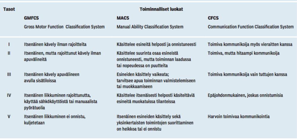 Toiminnalliset luokat CMFCS Cross Motor Function Classification System Taso 1: Itsenäinen kävely ilman rajoitteita. Vaikeuksia vain taitoa vaativissa karkeamotorisissa tehtävissä.  Taso 2: Itsenäinen, mutta rajoittunut kävely ilman apuvälineitä  Taso 3: Itsenäinen kävely apuvälineen avulla sisätiloissa Taso 4. Itsenäinen liikkuminen rajoittunut, pystyy käyttämään sähkökäyttöistä tai manuaalista pyörätuolia  Taso 5. Itsenäinen liikkuminen ei onnistu, kuljetetaan. MACS Manual Ability Classification System Taso 1: käsittelee esineitä helposti ja onnistuneesti. Taso 2: käsittelee suurinta osaa esineistä onnistuneesti, mutta toiminnan laadussa ja/tai nopeudessa on puutteita. Taso 3: Esineiden käsittely vaikeata; tarvitsee apua toiminnan valmistelemiseen tai muokkaamiseen. Taso 4. käsittelee itsenäisesti helposti käsiteltäviä esineitä muokatuissa tilanteissa. Taso 5. Itsenäinen esineiden käsittely sekä yksinkertaisten toimintojen suorittaminen on heikkoa tai ei onnistu CFCS Communication Function Classification System Taso 1: toimiva kommunikoija myös vieraitten kanssa Taso 2: toimiva, mutta hitaampi kommunikoija Taso 3: toimiva kommunikoija vain tuttujen kanssa. Taso 4: epäjohdonmukainen, joskus onnistumisia Taso 5: harvoin toimivaa kommunikaatiota
