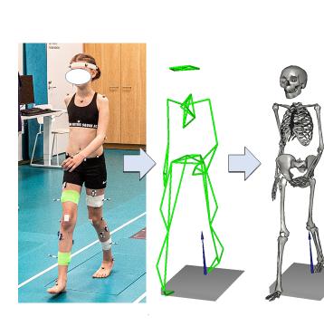 Henkilö jonka kehossa antureita kävelee. Seuraavassa kuvassa liikkeen muoto on piirtynyt vihreälä värillä. Kolmannessa kuvassa luuranko joka on samassa asennossa kuin ensimmäisen kuvan ihminen.
